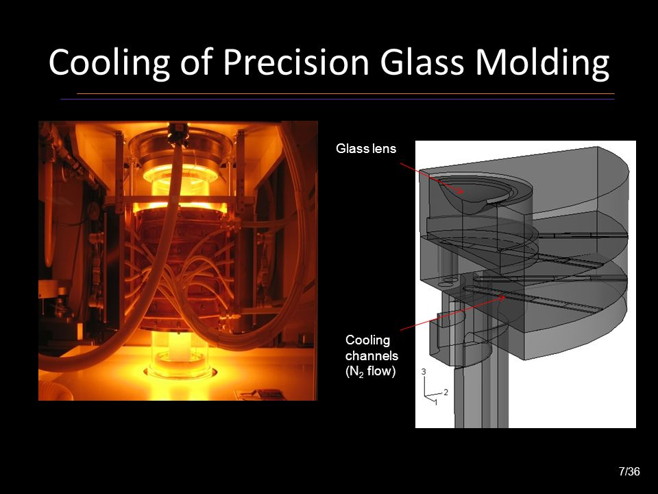 3D heat transfer model of assembly 8/36