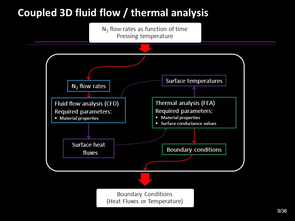 Coupled 3D fluid flow / thermal analysis Fluid flow analysis (CFD) Required parameters:  Material properties Thermal analysis (FEA) Required parameters:  Material properties  Surface conductance values N 2 flow rates Boundary conditions Surface heat fluxes Surface temperatures 9/36