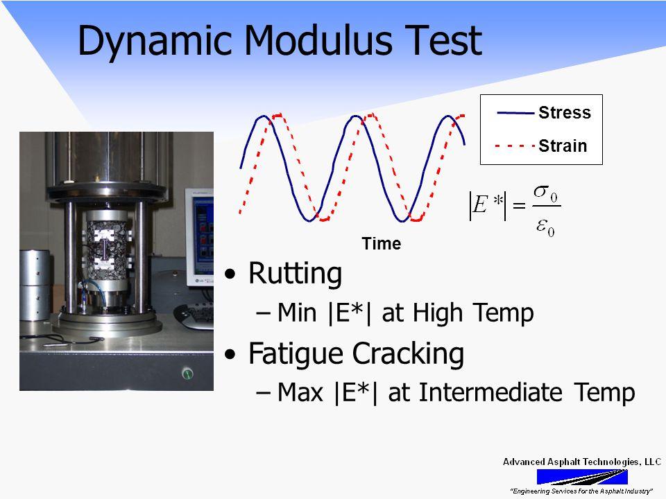 Dynamic Modulus Test Rutting –Min |E*| at High Temp Fatigue Cracking –Max |E*| at Intermediate Temp