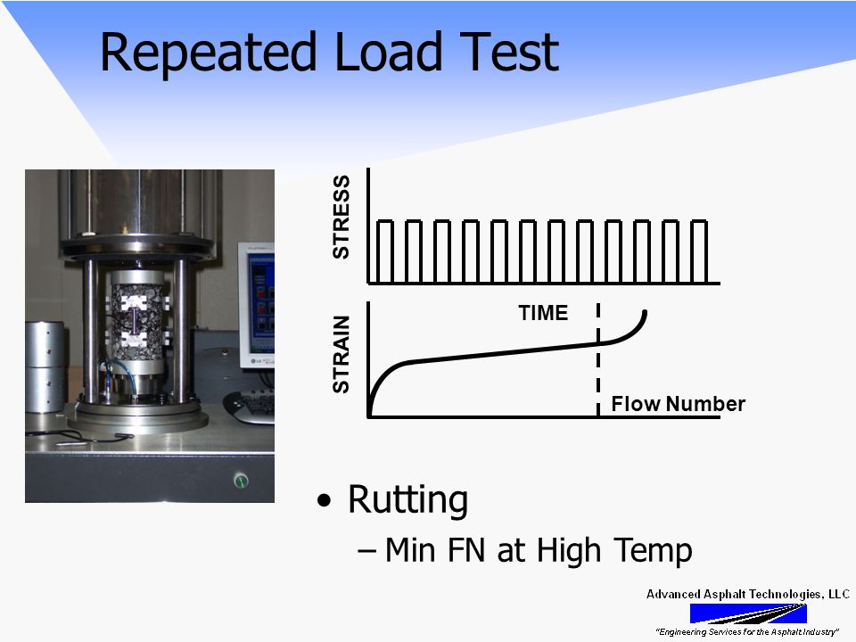 Repeated Load Test STRAIN Flow Number Rutting –Min FN at High Temp TIME STRESS