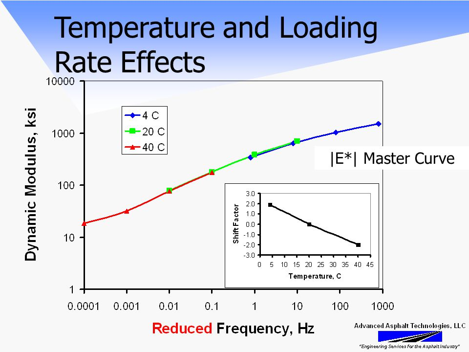 Temperature and Loading Rate Effects |E*| Master Curve