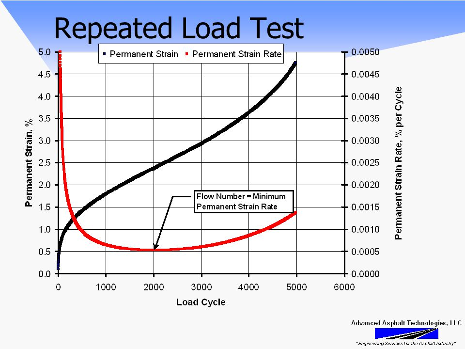 Repeated Load Test