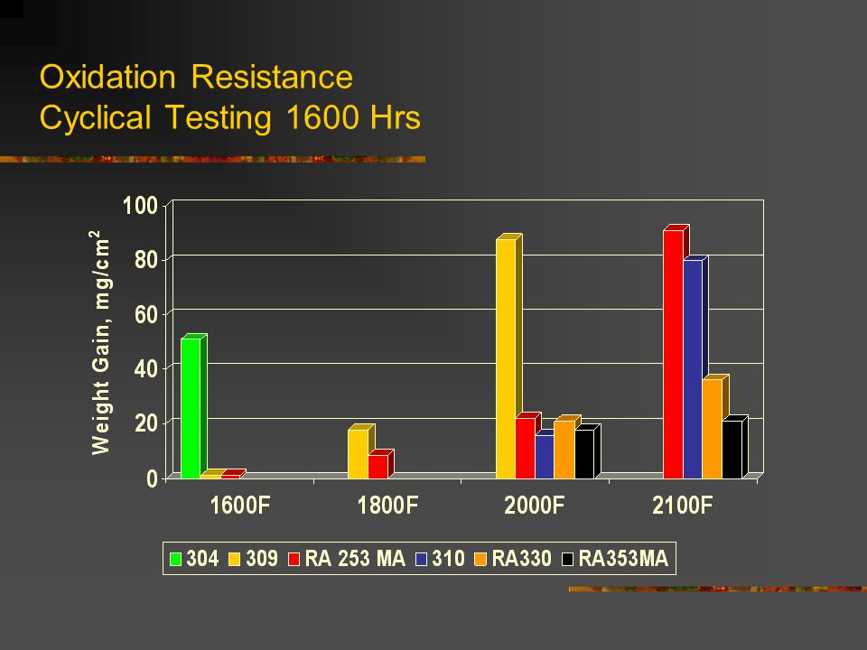 Oxidation Resistance Cyclical Testing 1600 Hrs