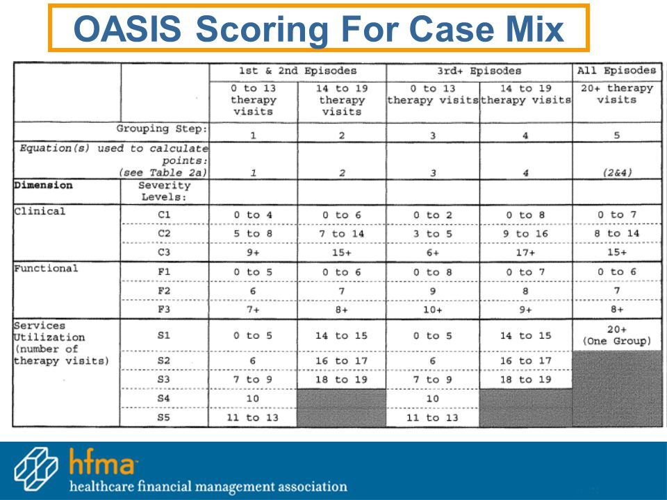 39 OASIS Scoring For Case Mix