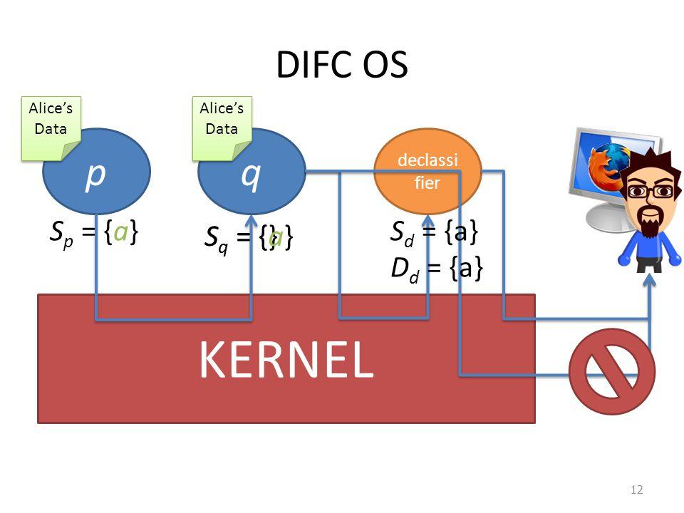 DIFC OS 12 KERNEL pq declassi fier Alice's Data S q = {} S p = {a} S q = {a} S d = {a} D d = {a}