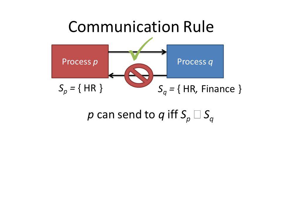 Communication Rule Process qProcess p S q = { HR, Finance } S p = { HR }  p can send to q iff S p  S q