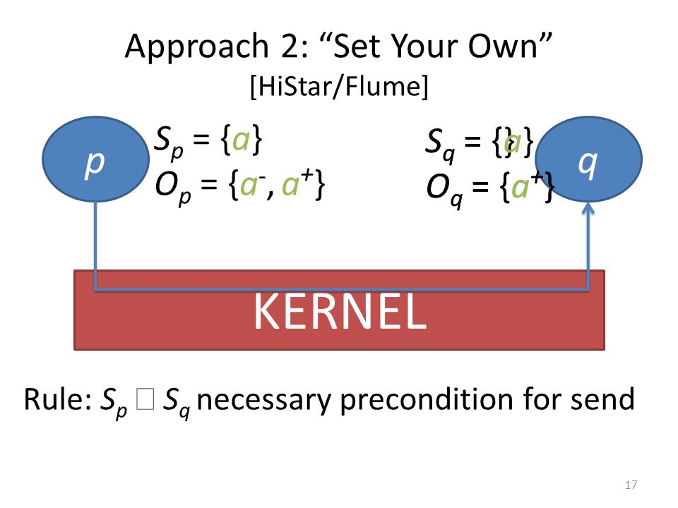 Approach 2: Set Your Own [HiStar/Flume] 17 KERNEL pq S q = {} O q = {a + } S p = {a} O p = {a -, a + } S q = {a} O q = {a + } Rule: S p  S q necessary precondition for send