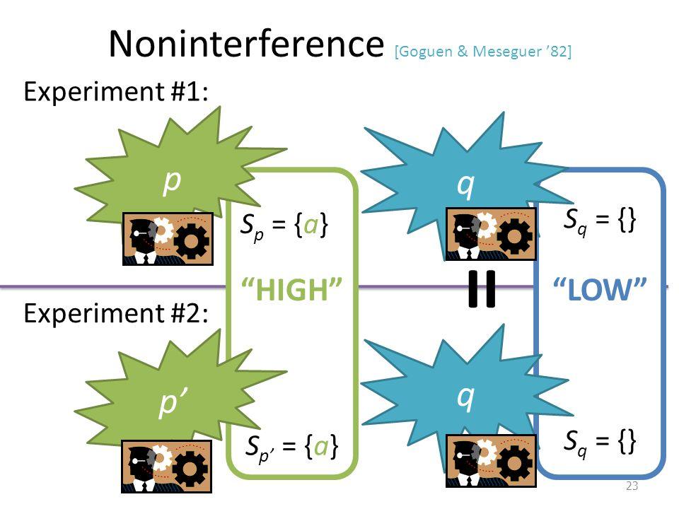 Noninterference [Goguen & Meseguer '82] 23 p q S p = {a} S q = {} Experiment #1: p' q S p' = {a} S q = {} Experiment #2: = HIGH LOW