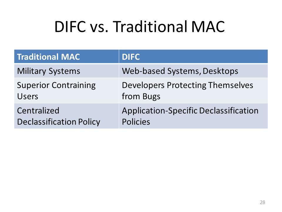 DIFC vs.