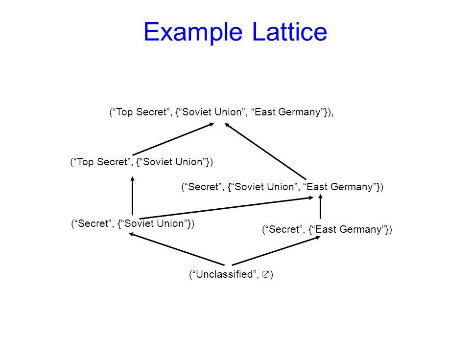 Example Lattice ( Top Secret , { Soviet Union , East Germany }), ( Unclassified ,  ) ( Top Secret , { Soviet Union }) ( Secret , { Soviet Union }) ( Secret , { East Germany }) ( Secret , { Soviet Union , East Germany })