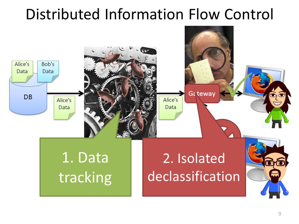 Information Flow Control (IFC) Goal: track which secrets a process has seen Mechanism: each process gets a secrecy label – Label summarizes which categories of data a process is assumed to have seen.