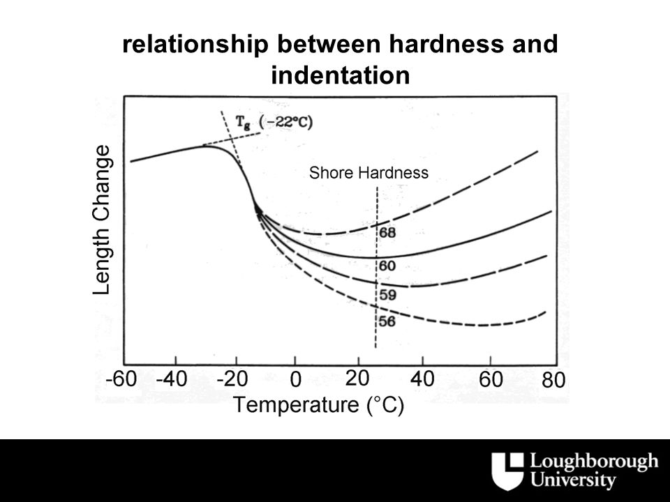 relationship between hardness and indentation