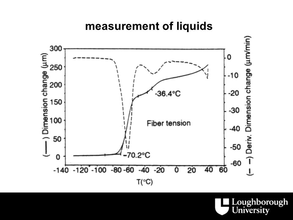 measurement of liquids