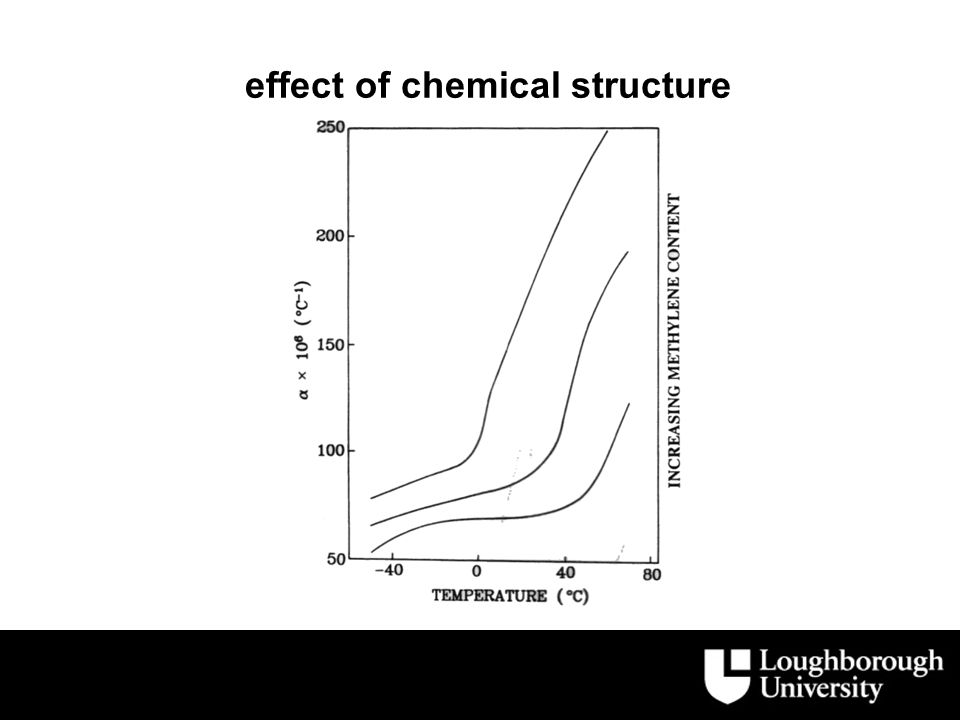 effect of chemical structure