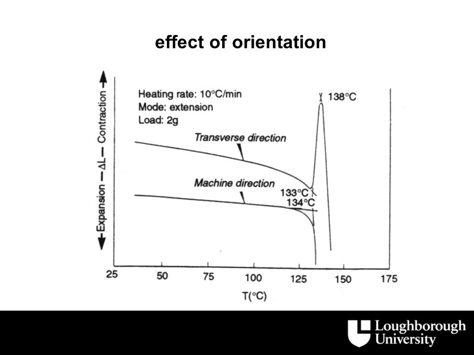 effect of orientation