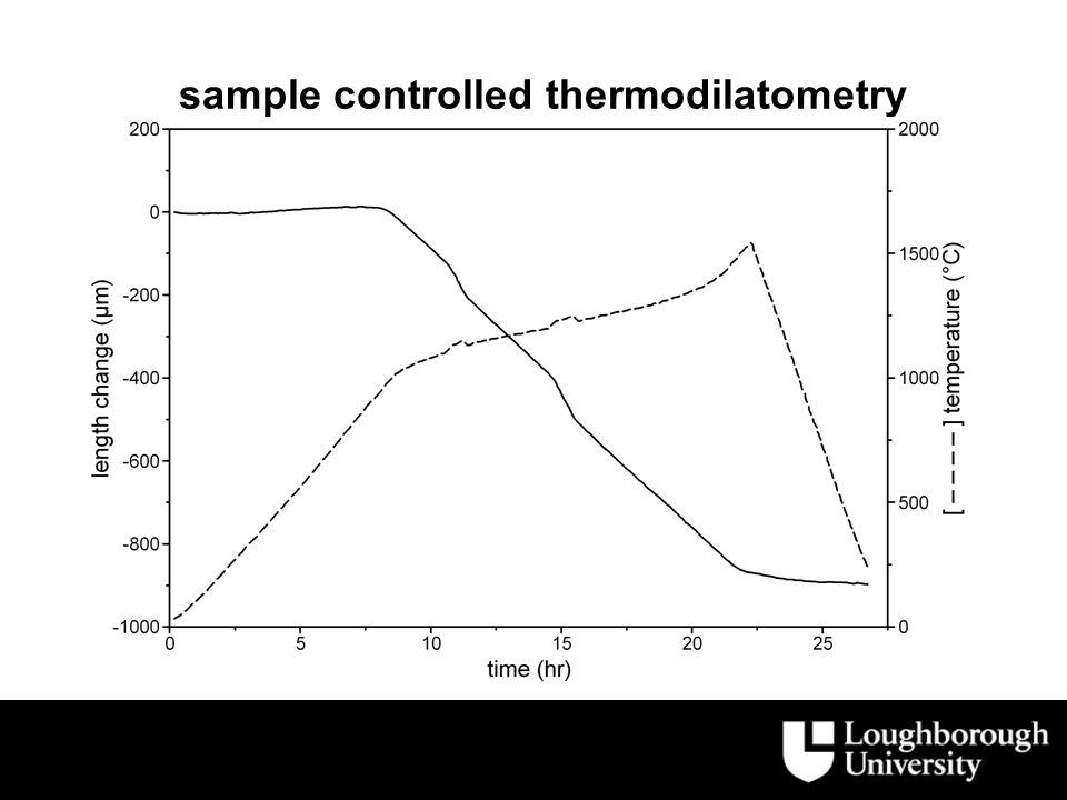 sample controlled thermodilatometry