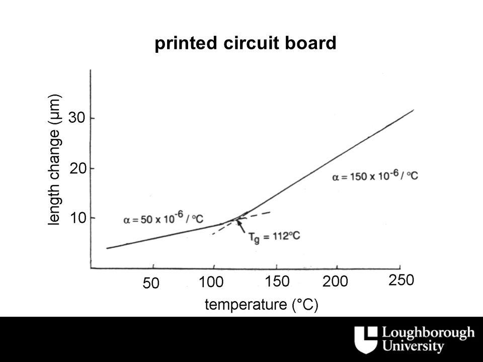 effect of load on TMA measurements