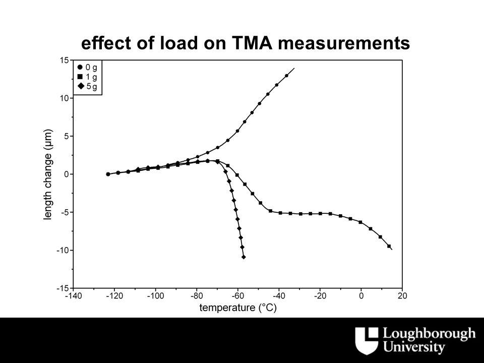 effect of cross linking on TMA penetration