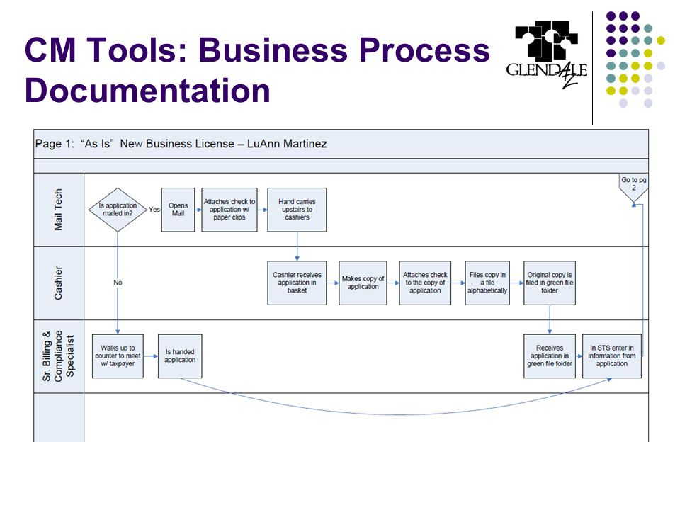 CM Tools: Business Process Documentation