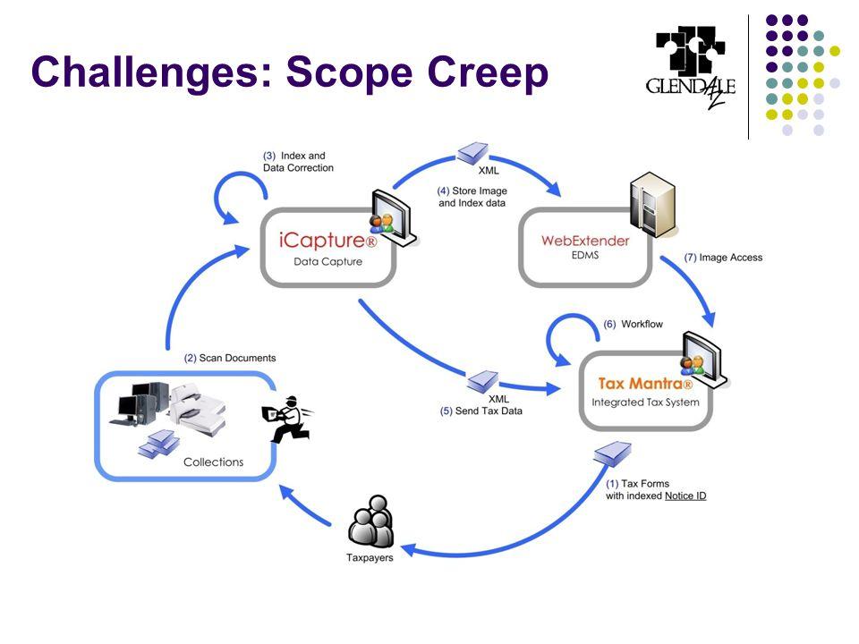 Challenges: Scope Creep