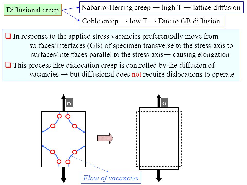 Diffusional creep  In response to the applied stress vacancies preferentially move from surfaces/interfaces (GB) of specimen transverse to the stress