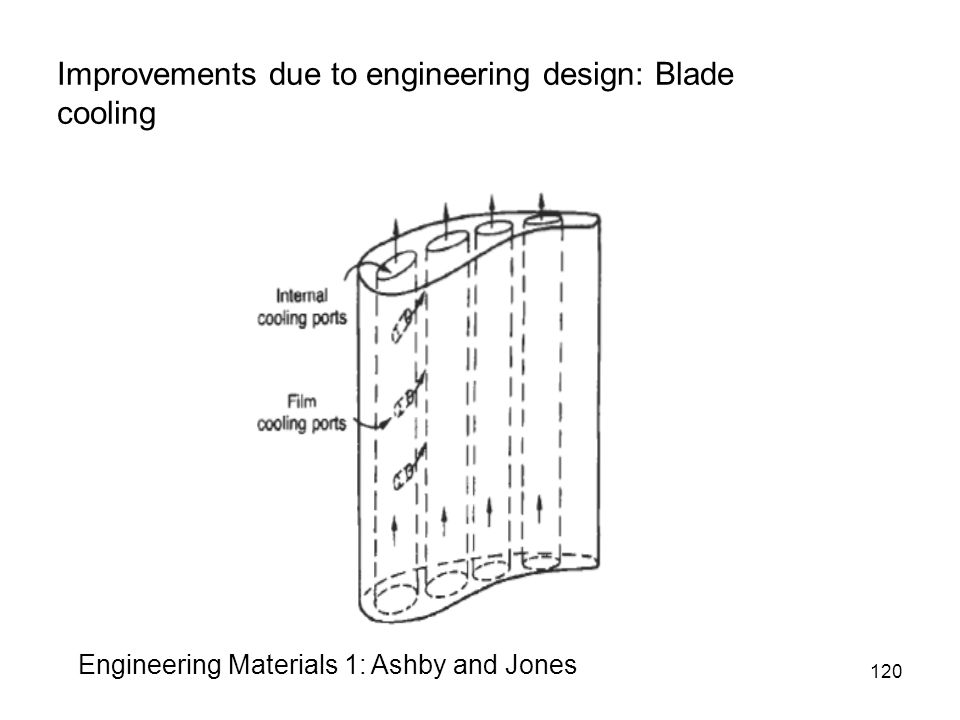 120 Improvements due to engineering design: Blade cooling Engineering Materials 1: Ashby and Jones