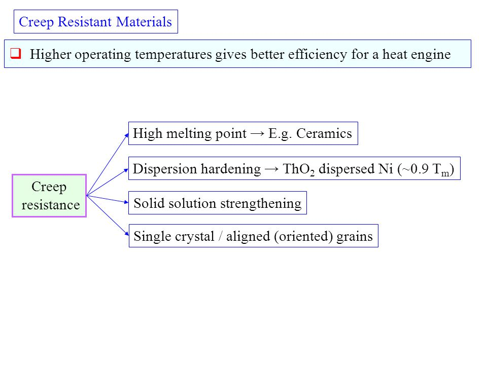 Creep Resistant Materials  Higher operating temperatures gives better efficiency for a heat engine Creep resistance Dispersion hardening → ThO 2 disp