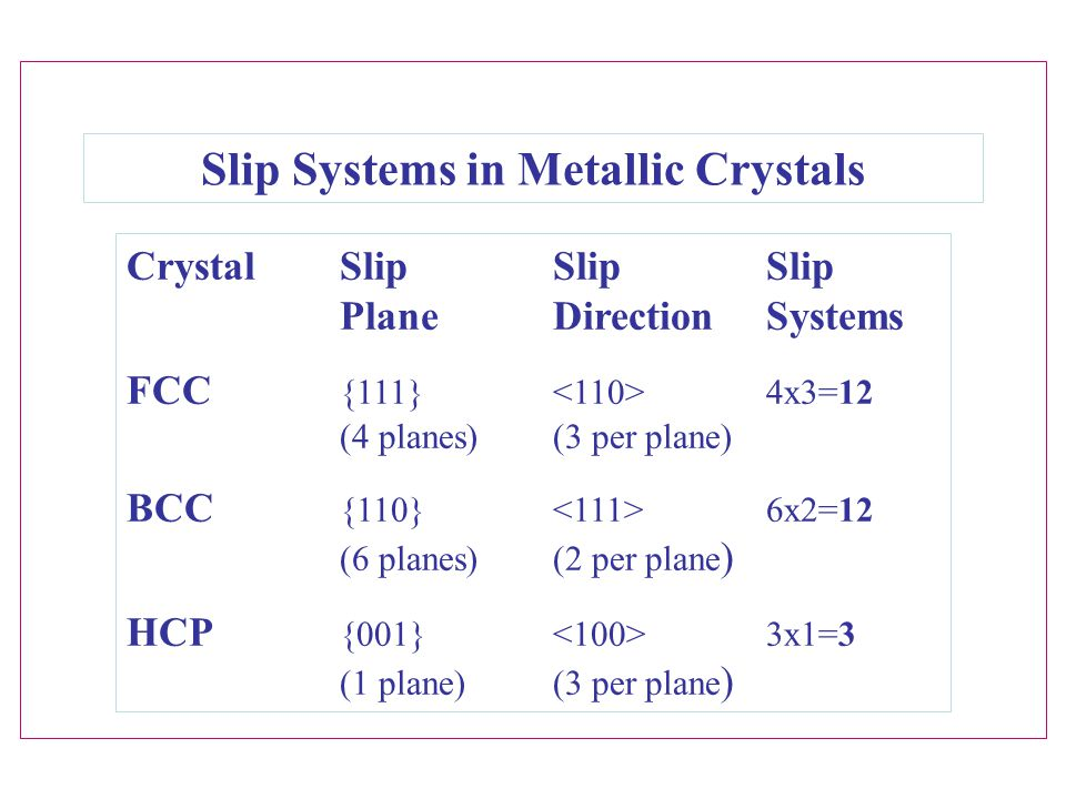 Slip Systems in Metallic Crystals CrystalSlipSlipSlip PlaneDirectionSystems FCC {111} 4x3=12 (4 planes)(3 per plane) BCC {110} 6x2=12 (6 planes)(2 per