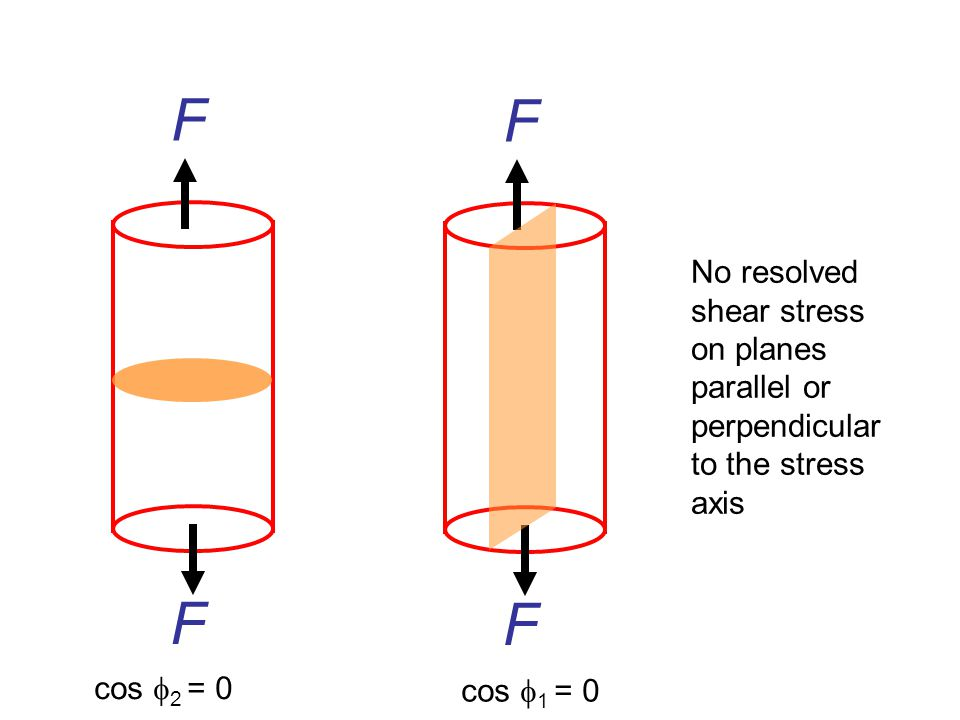 F F F F No resolved shear stress on planes parallel or perpendicular to the stress axis cos  2 = 0 cos  1 = 0
