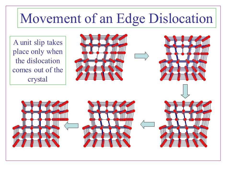 Movement of an Edge Dislocation A unit slip takes place only when the dislocation comes out of the crystal