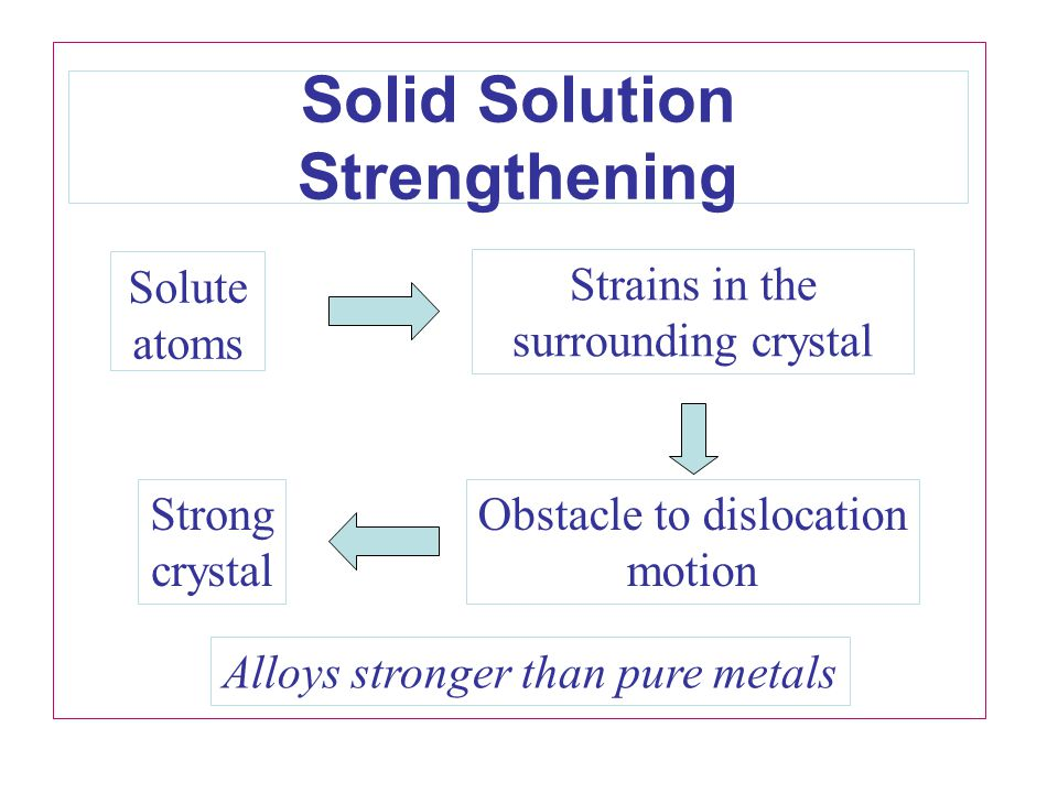 Solid Solution Strengthening Strains in the surrounding crystal Solute atoms Obstacle to dislocation motion Strong crystal Alloys stronger than pure m