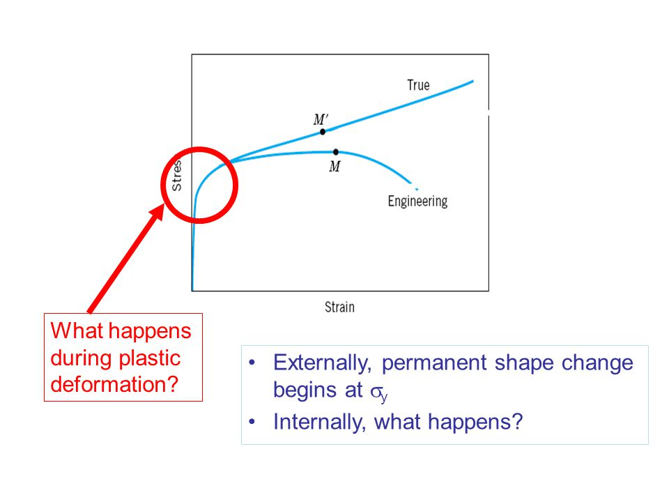 What happens during plastic deformation? Externally, permanent shape change begins at  y Internally, what happens?
