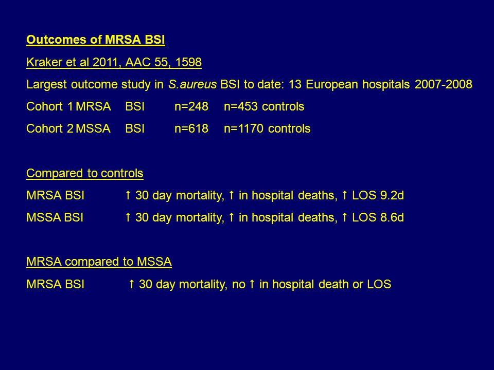 Outcomes of MRSA BSI Kraker et al 2011, AAC 55, 1598 Largest outcome study in S.aureus BSI to date: 13 European hospitals 2007-2008 Cohort 1MRSA BSIn=248n=453 controls Cohort 2MSSABSIn=618n=1170 controls Compared to controls MRSA BSI  30 day mortality,  in hospital deaths,  LOS 9.2d MSSA BSI  30 day mortality,  in hospital deaths,  LOS 8.6d MRSA compared to MSSA MRSA BSI  30 day mortality, no  in hospital death or LOS