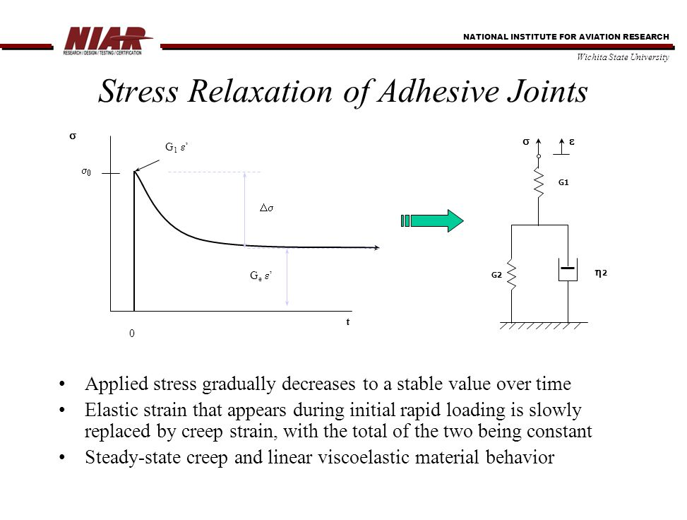 NATIONAL INSTITUTE FOR AVIATION RESEARCH Wichita State University Stress Relaxation of Adhesive Joints Applied stress gradually decreases to a stable value over time Elastic strain that appears during initial rapid loading is slowly replaced by creep strain, with the total of the two being constant Steady-state creep and linear viscoelastic material behavior 0 t  Ge 'Ge ' G1 'G1 '   G2 22  G1 