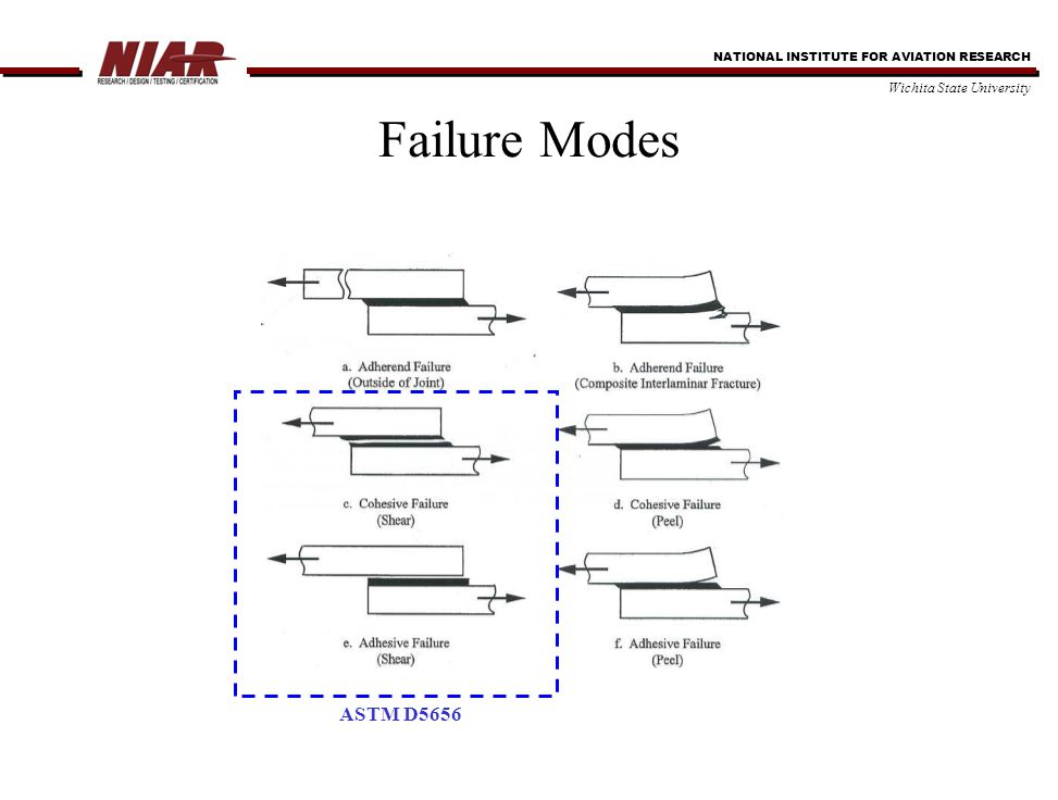 NATIONAL INSTITUTE FOR AVIATION RESEARCH Wichita State University Conclusions (Contd..) Fatigue 'High stress' fatigue life of adhesive exists in a range below Knee point and above linear limit point Failure modes indicate that moisture affects adhesive bulk instead of the adhesive-adherend interface (RTW cohesive failures) Observation – lower void in bondline = longer fatigue life Film adhesive indicates better resistance to moisture (less voids?) Stress Relaxation Stress relaxation was increased as the stress level and temperature was increased