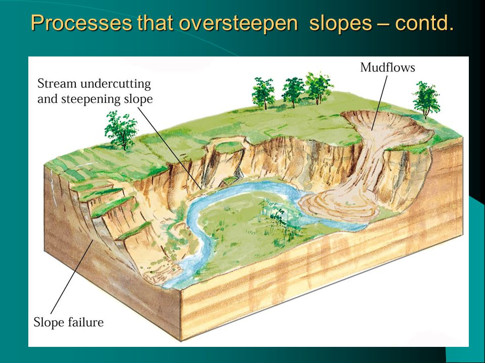 Processes that oversteepen slopes – contd.