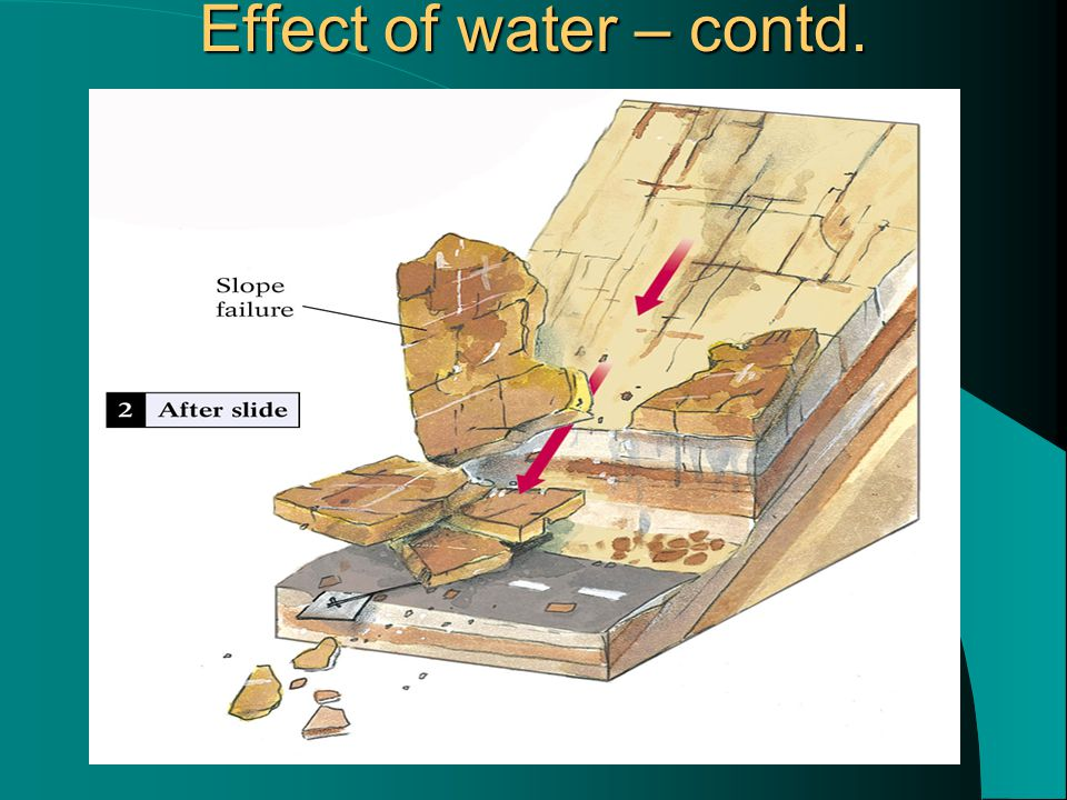 Effect of water – contd.