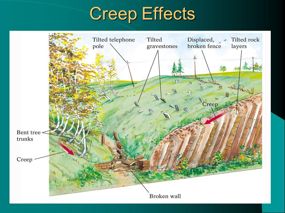 Creep Effects