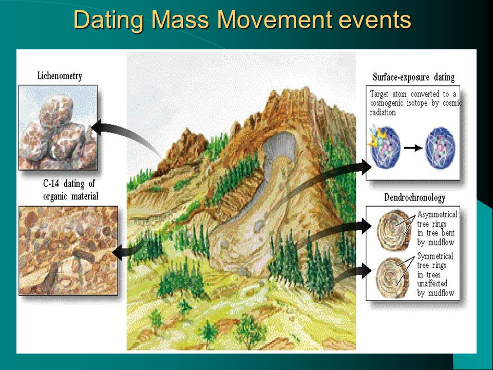 Dating Mass Movement events