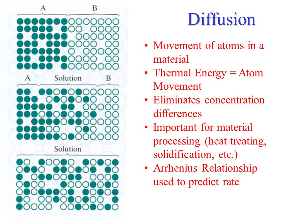Diffusion Movement of atoms in a material Thermal Energy = Atom Movement Eliminates concentration differences Important for material processing (heat treating, solidification, etc.) Arrhenius Relationship used to predict rate
