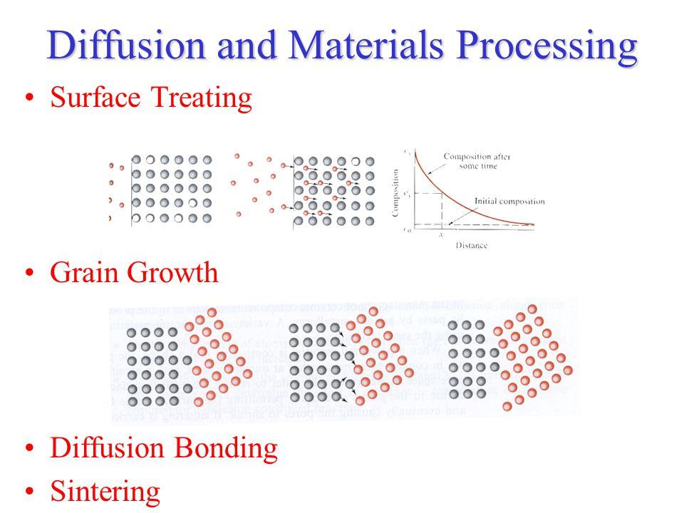 Diffusion and Materials Processing Surface Treating Grain Growth Diffusion Bonding Sintering