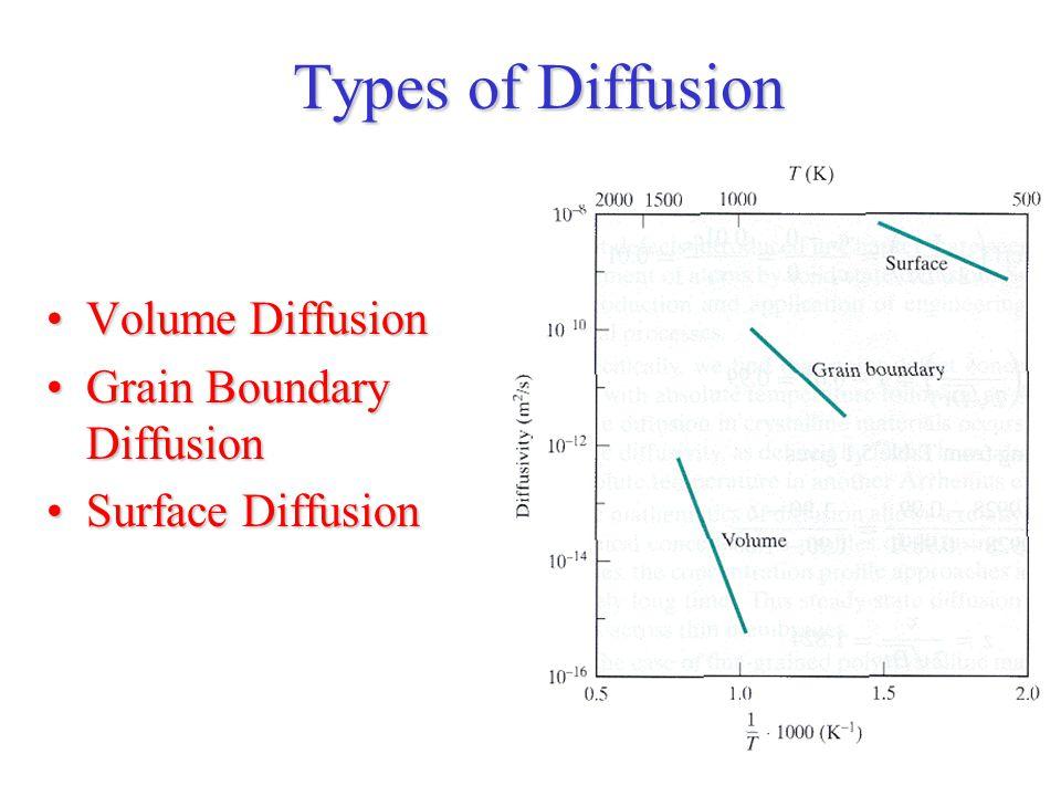 Types of Diffusion Volume DiffusionVolume Diffusion Grain Boundary DiffusionGrain Boundary Diffusion Surface DiffusionSurface Diffusion