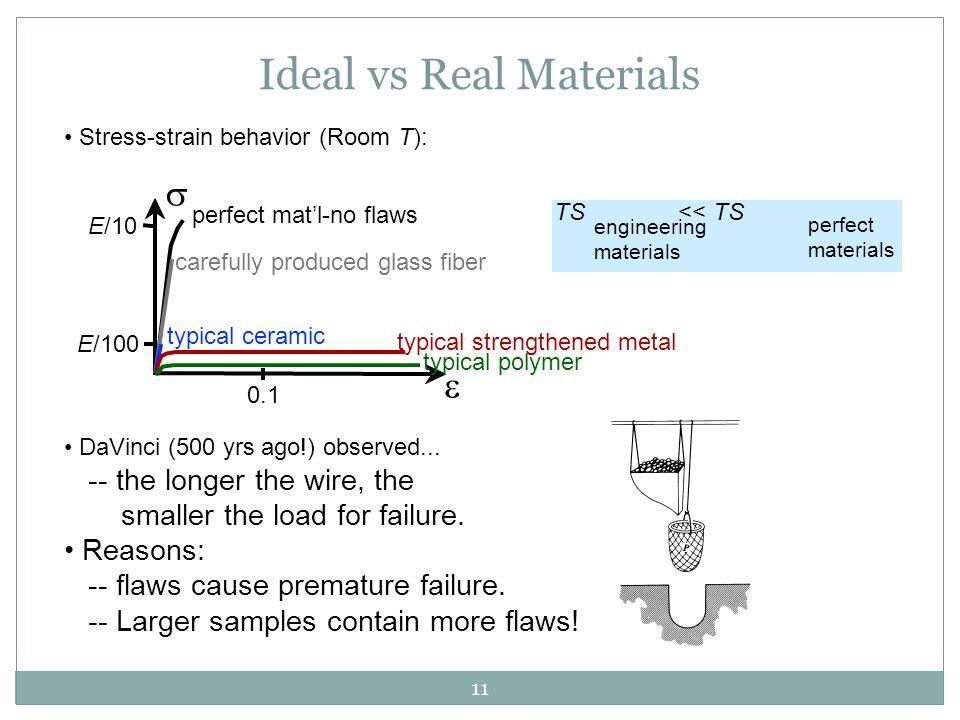 11 Stress-strain behavior (Room T): Ideal vs Real Materials TS << TS engineering materials perfect materials   E/10 E/100 0.1 perfect mat'l-no flaws
