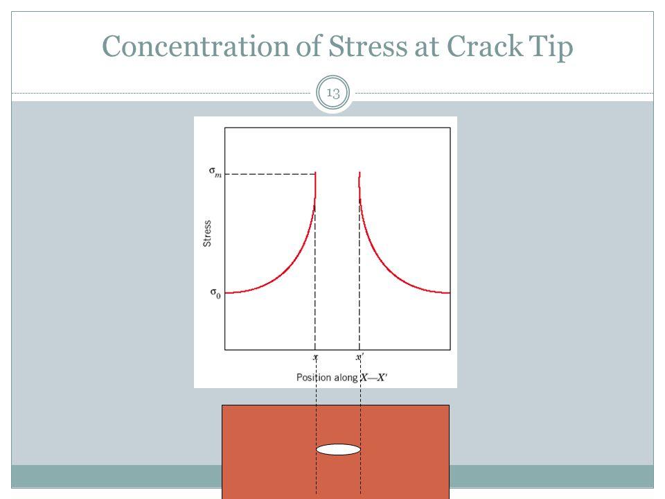 13 Concentration of Stress at Crack Tip