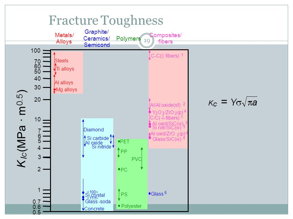 19 Fracture Toughness K c =