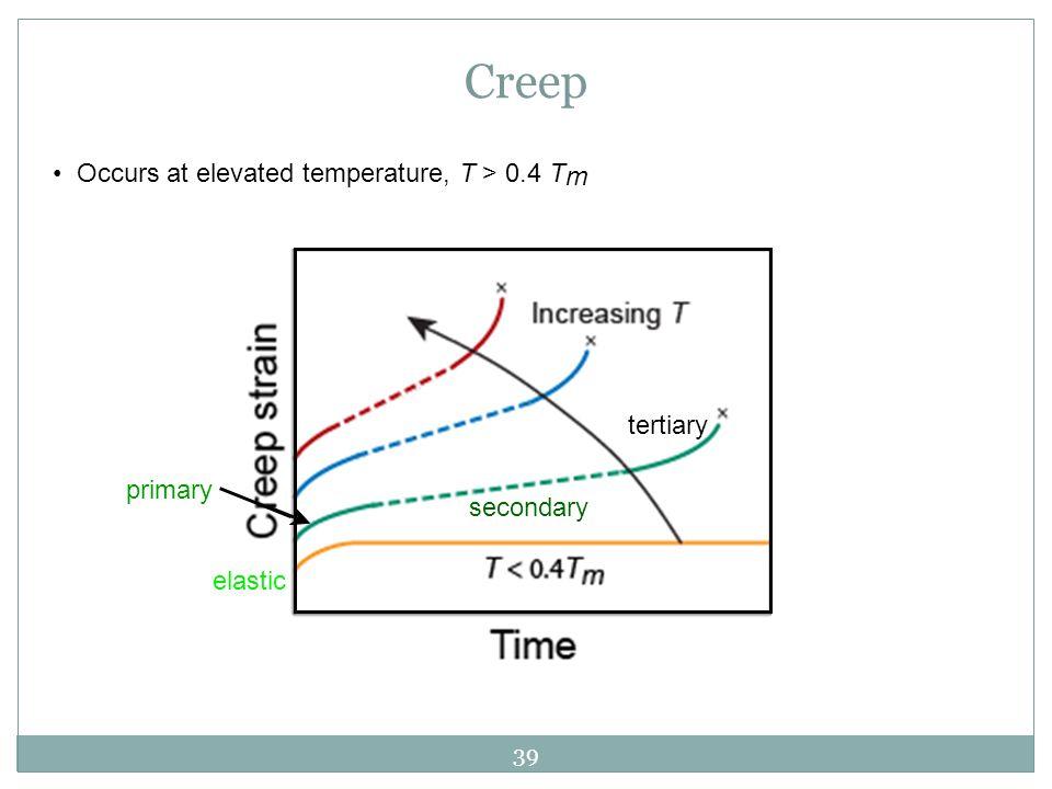 39 Occurs at elevated temperature, T > 0.4 T m Creep elastic primary secondary tertiary