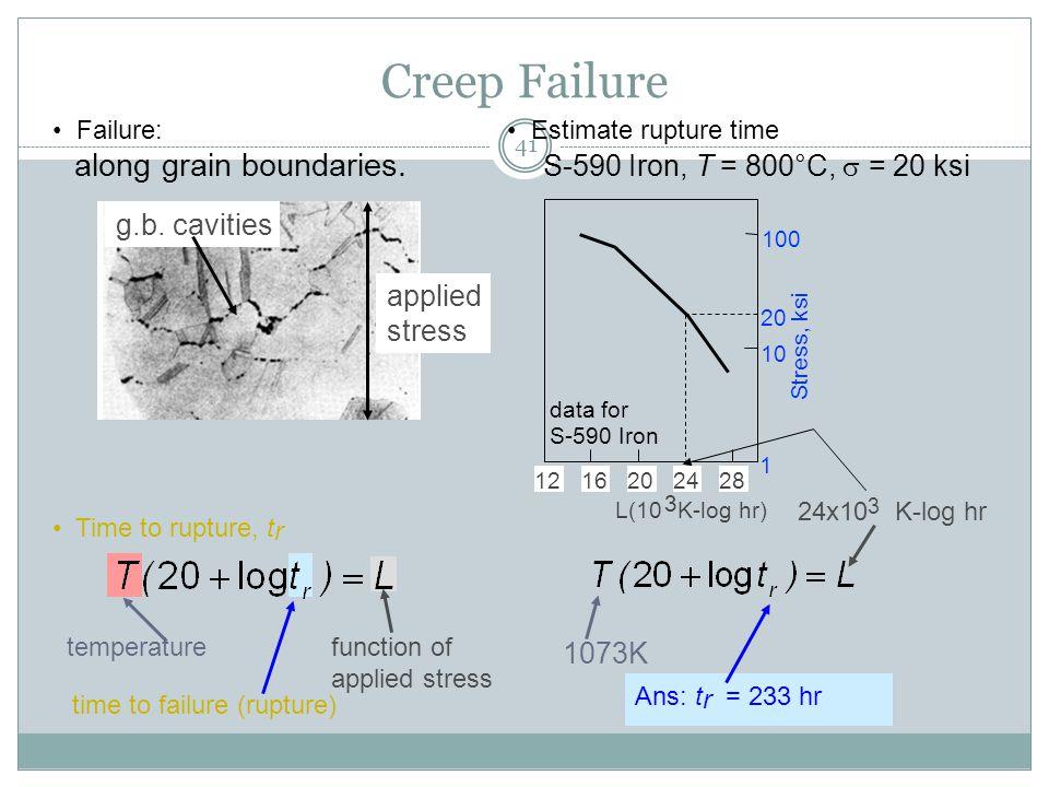 41 Creep Failure Estimate rupture time S-590 Iron, T = 800°C,  = 20 ksi Failure: along grain boundaries. time to failure (rupture) function of applie