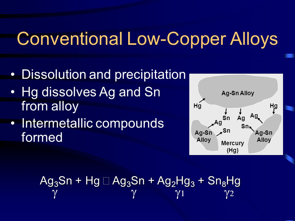 Dissolution and precipitation Hg dissolves Ag and Sn from alloy Intermetallic compounds formed Ag-Sn Alloy Mercury (Hg) Ag Sn Conventional Low-Copper Alloys Hg Ag 3 Sn + Hg  Ag 3 Sn + Ag 2 Hg 3 + Sn 8 Hg 11 22
