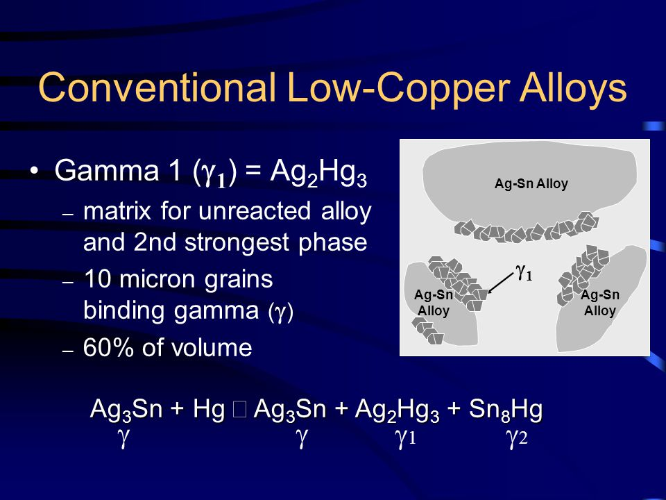 Conventional Low-Copper Alloys Gamma 1 (  1 ) = Ag 2 Hg 3 – matrix for unreacted alloy and 2nd strongest phase – 10 micron grains binding gamma (  ) – 60% of volume 11 Ag 3 Sn + Hg  Ag 3 Sn + Ag 2 Hg 3 + Sn 8 Hg 11 22 Ag-Sn Alloy