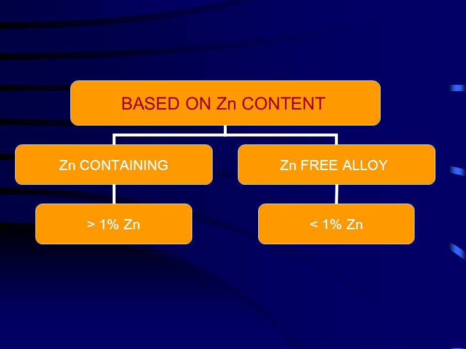 BASED ON Zn CONTENT Zn CONTAINING > 1% Zn Zn FREE ALLOY < 1% Zn